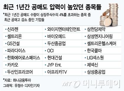 """탄력받는 '공매도 피해주'…""""연말엔 주도주 부상"""""""