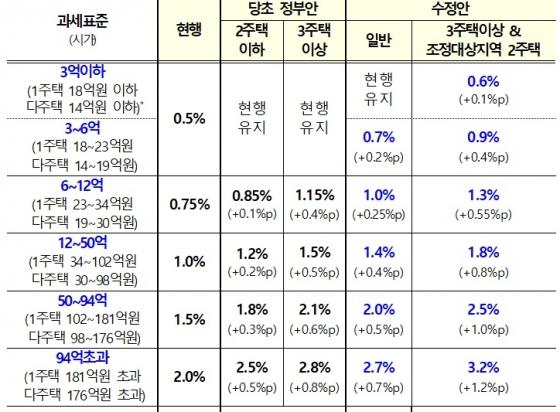 """서울·세종 2주택자 종부세율 최대 2.0%→3.2% """"세액 최대 3배 인상"""""""