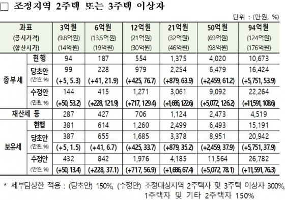 서울에 집 2채, 시가 19억원이면 내년 보유세 228만원↑