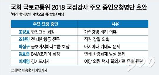 """[단독]""""이재명에 택지자료 유출 묻겠다"""" 국감 증인명단 사전유출 '논란'"""