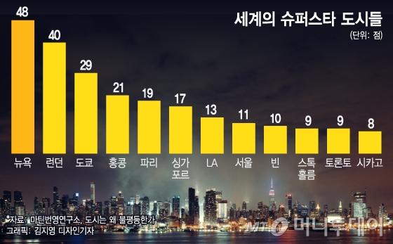 서울 집값은 오를 수밖에 없다