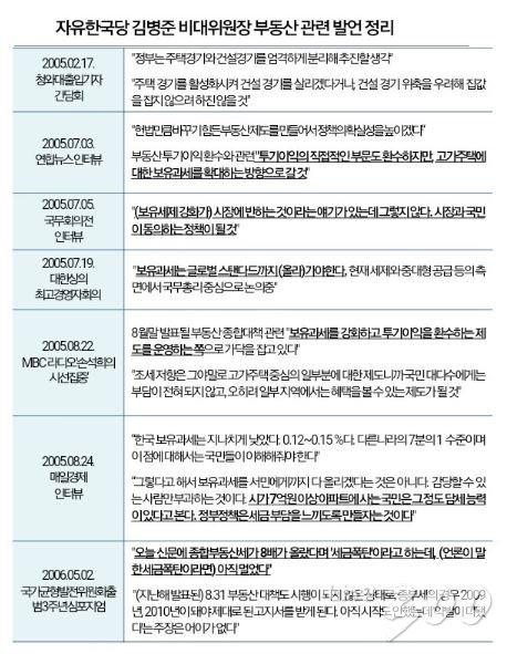 """[팩트체크]참여정부 시절 김병준, 과거엔 """"보유세 강화"""" 주장"""
