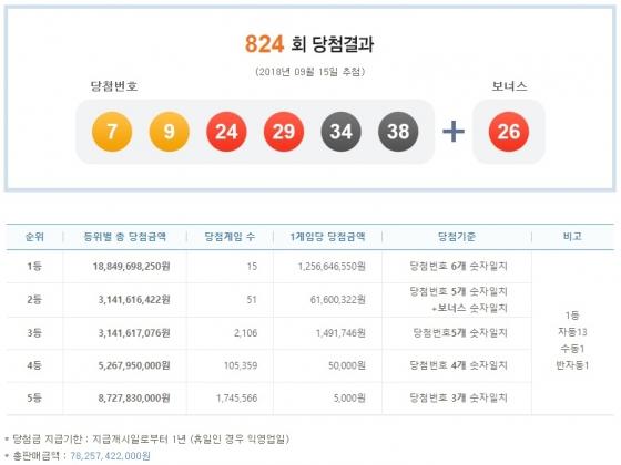 제824회 나눔로또 당첨결과. /사진= 나눔로또 복권통합포털