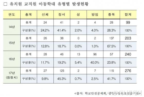 유치원 교직원 아동학대 유형별 발생현황./자료=박찬대 의원실 제공