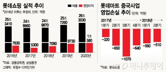 '돈먹는 中마트' 판 롯데쇼핑…내년 이익 40% 뛴다