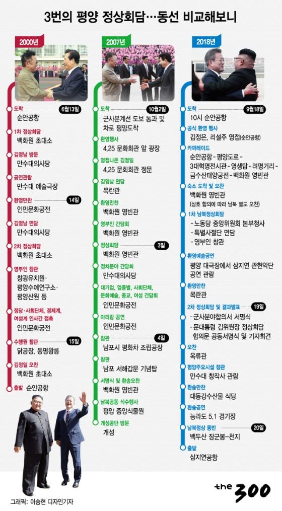 [그래픽뉴스]3번의 평양 정상회담…동선 비교해보니