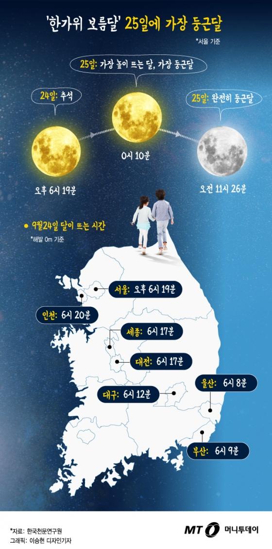 [그래픽뉴스] 한가위 보름달 25일 가장 둥글고 높이 뜬다