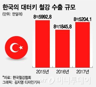 미국에 당한 터키, 한국 철강에 추가관세