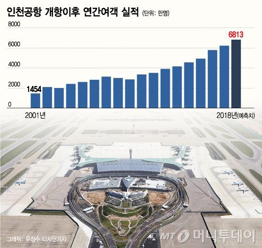 인천공항, 누적여객 5000만명 돌파… 역대 최단기간 기록