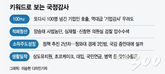 [MT리포트][단독]'100+α'…기업인 2배 늘어난 文 정부 첫 국정감사