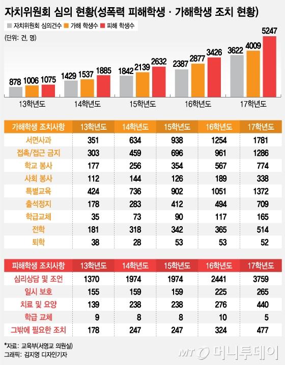 [그래픽뉴스]지난 5년 학생간 성폭력 가해·피해자 조치 현황