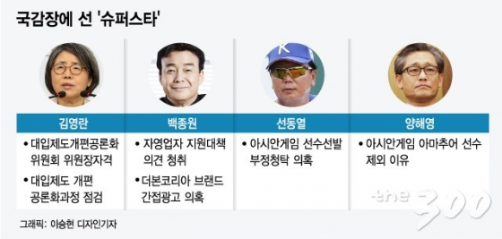 [MT리포트]'형이 거기서 왜 나와?'…백종원·김영란·선동열 증인석에