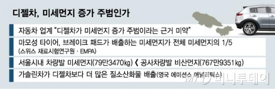 """[MT리포트]디젤차의 항변…""""나 미세먼지 주범 아니다"""""""