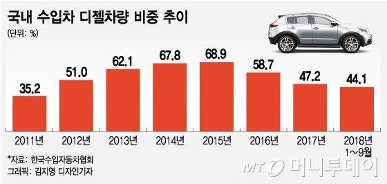 [MT리포트]디젤車, 멈춘 성장엔진…브레이크 없는 '쇠락의 질주'