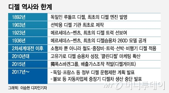"""[MT리포트]디젤車 """"가성비로 수송혁명…매연은 아킬레스건"""""""