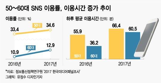 [MT리포트]온라인 '큰손' 부상…SNS로 트렌드 주도