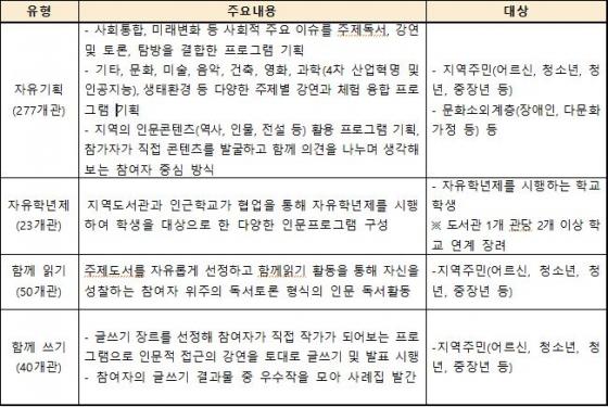"""'길 위'부터 '집 앞'까지 열린 인문학으로…""""듣지 말고 참여하자"""""""