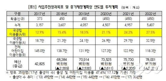"""[국감]文 국공립어린이집 확충공약…정춘숙 """"40% 달성 힘들듯"""""""