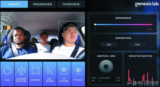 제네시스랩의 감정인식 기술. 안면부의 70여 개 특징점과 음성인식 결과를 종합해 감정 상태를 분석한다. /사진제공=현대모비스