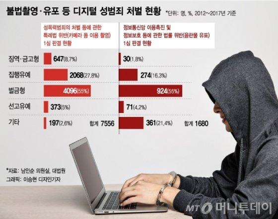 불법촬영·유포 등 디지털 성범죄 처벌 현황/그래픽= 이승현 디자인기자