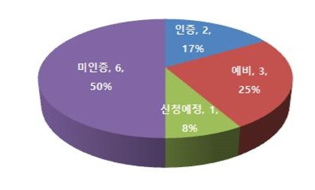 /사진=업사이클 업체 사회적기업 인증 여부( (사)한국업사이클디자인협회 2016년 12월 조사 기준)
