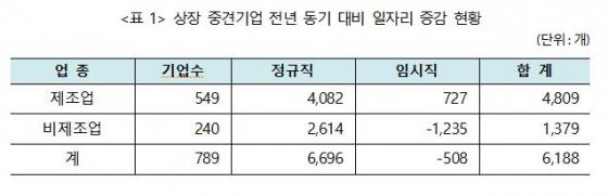 자료제공=한국중견기업연합회