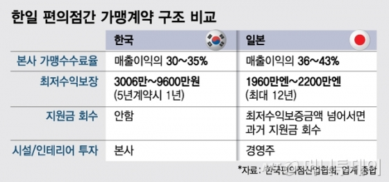 """""""日과 상황 다른데""""...최저수익보장 확대요구에 업계 반발"""