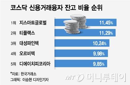 '코스닥'도 위기…신용융자 잔고 '폭탄' 터지나