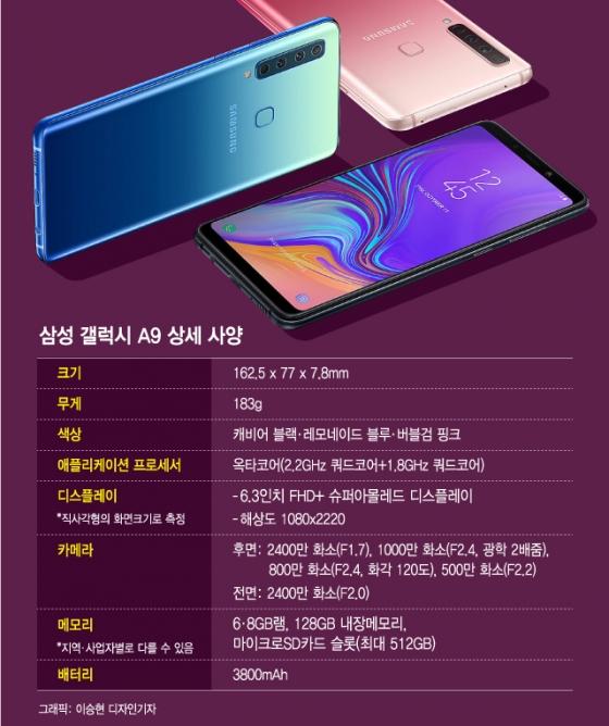 """""""후면 눈이 4개""""…삼성, 세계 첫 쿼드카메라 '갤럭시A9' 공개"""