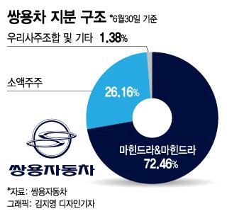 [단독]쌍용차 500억 증자…대주주 마힌드라 5년 만의 직접투자