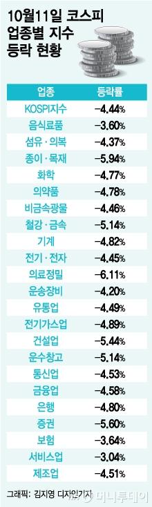 """'검은 목요일' 박살난 韓 대장주…""""단기 바닥이다"""""""