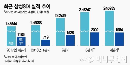 """ESS 대박"" 삼성SDI 실적 전망치 높이는 증권가"