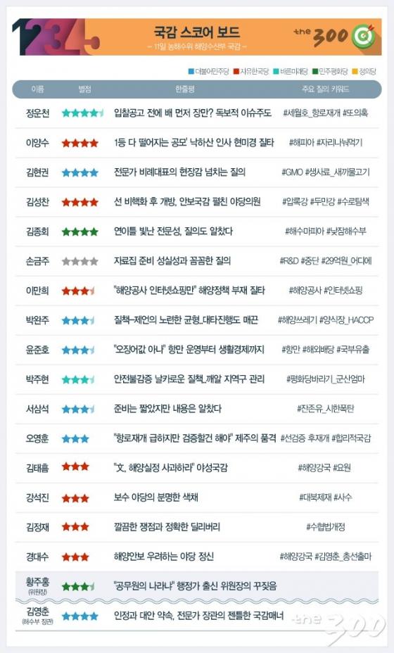 [300스코어보드-농해수위]'세월호항로 입찰 의혹' 정운천 연이틀 톱