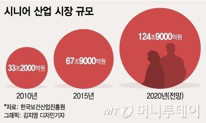 "[MT리포트] ""IT에 빠진 노인들""… 한국은 지금 '실버서퍼' 시대"