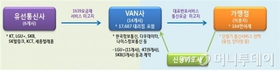 유선전화 카드결제서비스 관련 사업자별 계약 현황 /사진제공=방송통신위원회