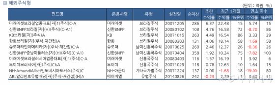 /자료=한국펀드평가