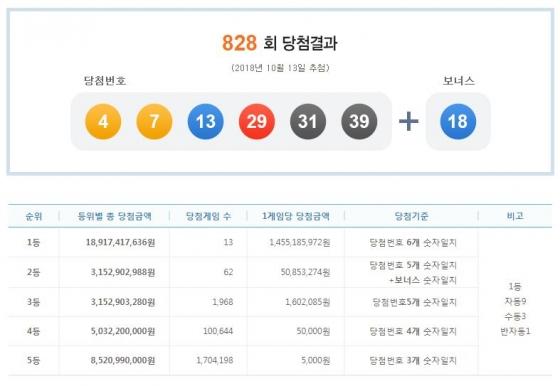 제828회 나눔로또 당첨결과./사진= 나눔로또 복권통합포털