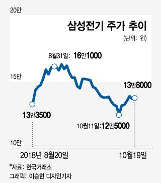 """삼성전기는 공매도에 어떻게 무너졌나…""""하루 1000억 공매도 쏟아져"""""""