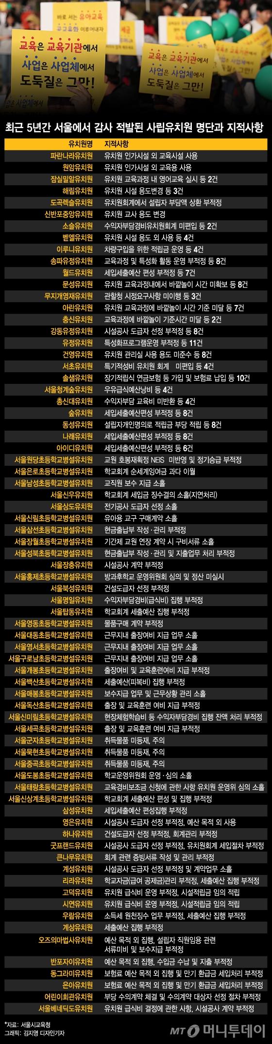 [그래픽뉴스]최근 5년간 감사에서 적발된 서울내 유치원 명단과 지적사항