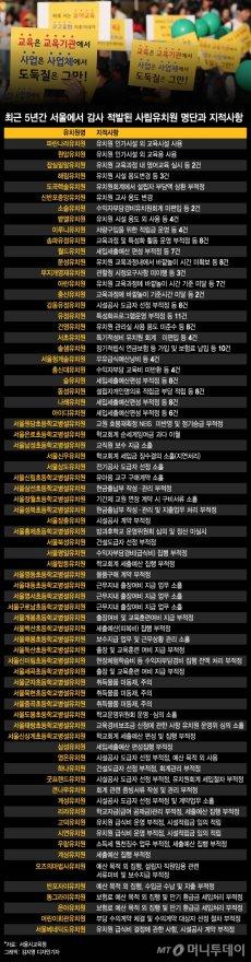 최근 5년간 감사에서 적발된 서울내 유치원 명단과 지적사항