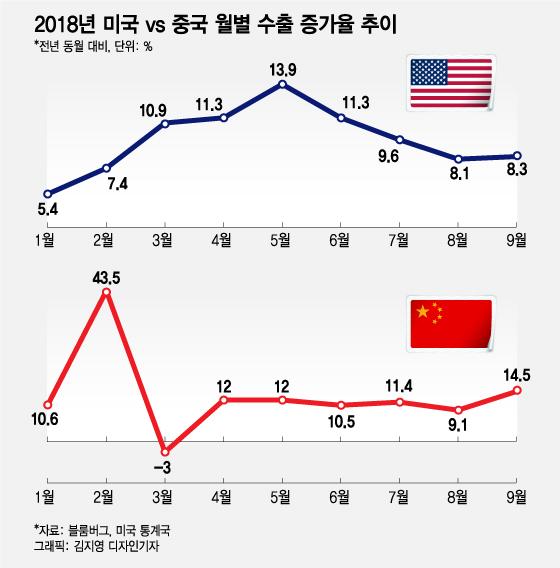 美 9월 무역적자, 월별 사상 최대 경신…트럼프 고율 관세 실패?