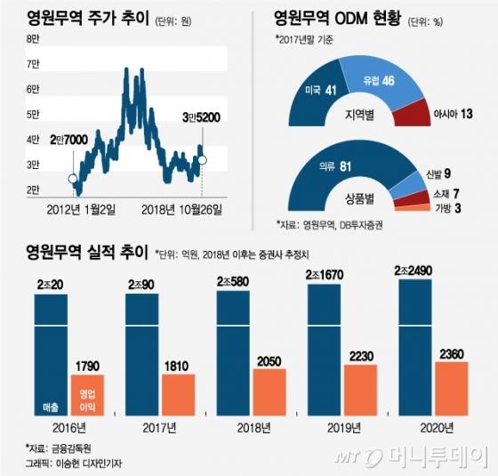 원조 '국민패딩' 영원무역…연매출 2조 넘는 OEM 대표주자