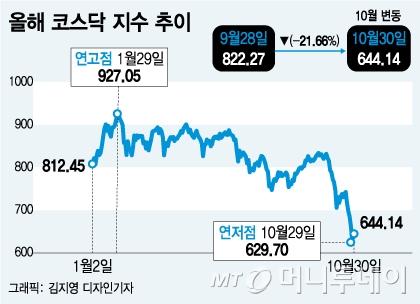 '코스닥 활성화' 정부 정책…시장 왜곡으로 '폭락' 불러