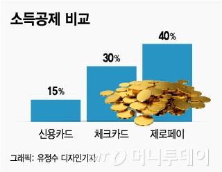 '마이너스통장 연계 제로페이' 부당한 소득공제 논란