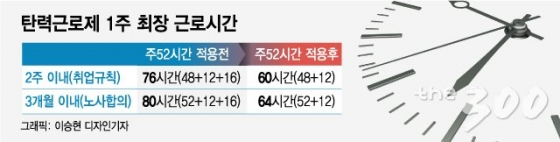 [MT리포트] 탄력근로제 확대, 3개월→6개월 가닥