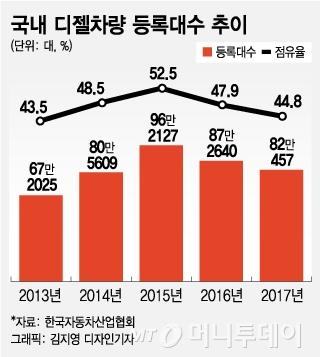 """'클린디젤 폐기' 車업계 """"당장 영향 없지만 친환경차 추세 따라야"""""""