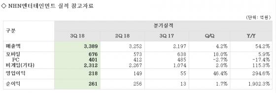 NHN엔터, 3Q 매출 최대…페이코·게임 성장세 지속(상보)