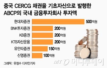 中 CERCG 채권 부도…ABCP 투자한 증권사 11곳 1650억 손실