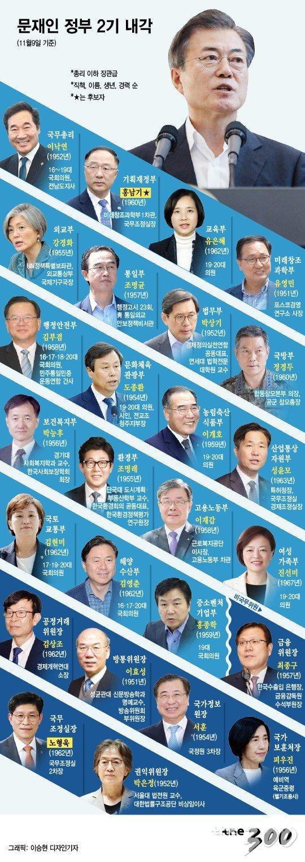 문재인정부 2기 내각, 2018년 11월9일 기준/그래픽= 이승현 디자인기자