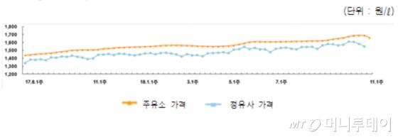 11월 첫째주 국내 휘발유 가격 추이./사진제공=오피넷